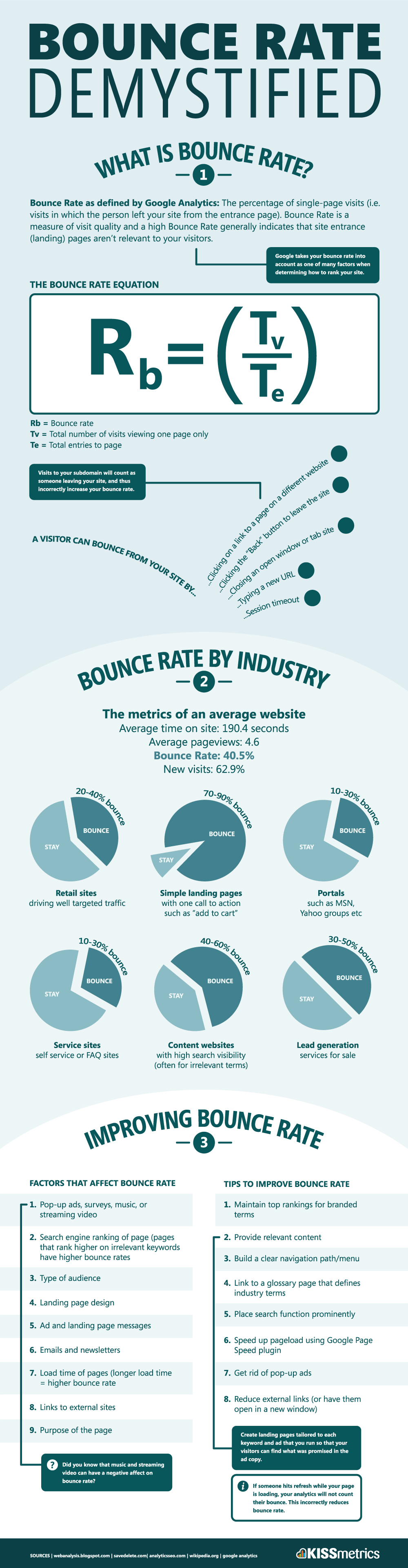 what is bounce rate Bounce Rate Demystified