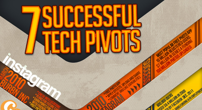 Pivotal Moments in Tech History